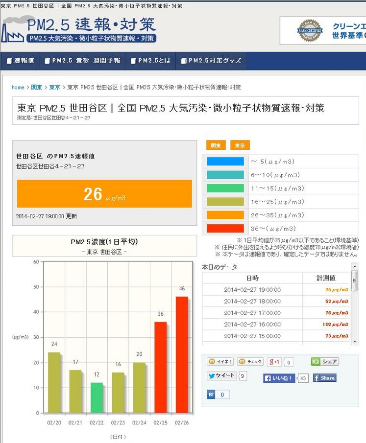 東京 PM2.5 世田谷区.png