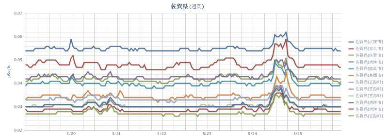 2012年5月26日(週間)佐賀県 chart.jpg