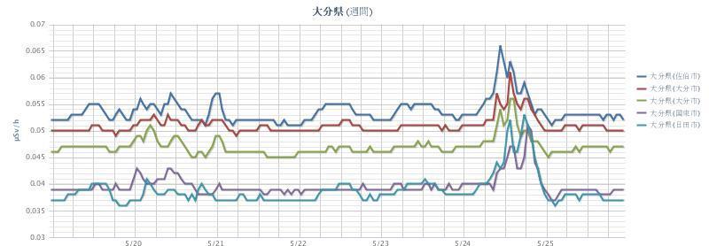 2012年5月26日(週間)大分県 chart.jpg