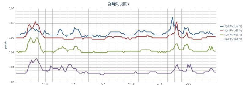 2012年5月26日(週間)宮崎県 chart.jpg
