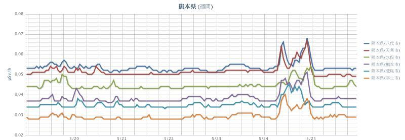 2012年5月26日(週間)熊本県 chart.jpg
