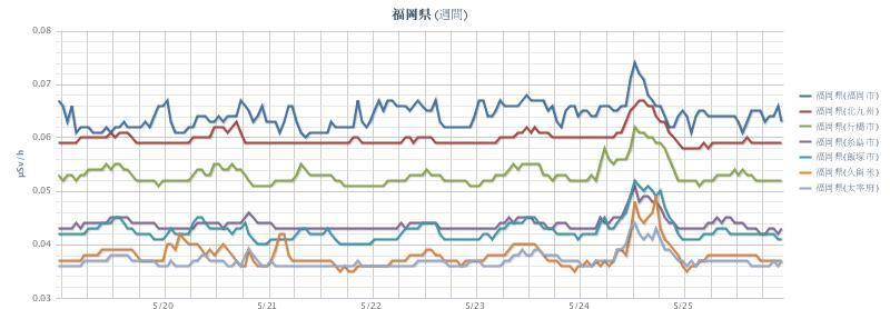2012年5月26日(週間)福岡県 chart.jpg