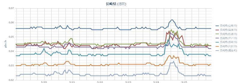2012年5月26日(週間)長崎県 chart.jpg