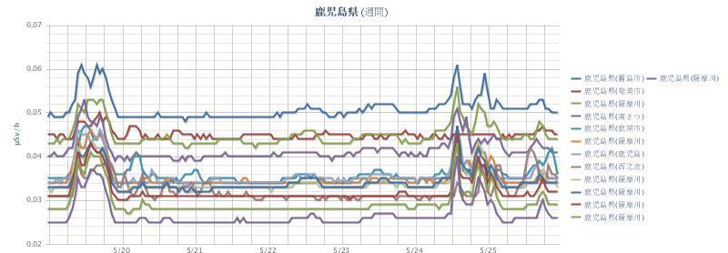 2012年5月26日(週間)鹿児島県 chart.jpg
